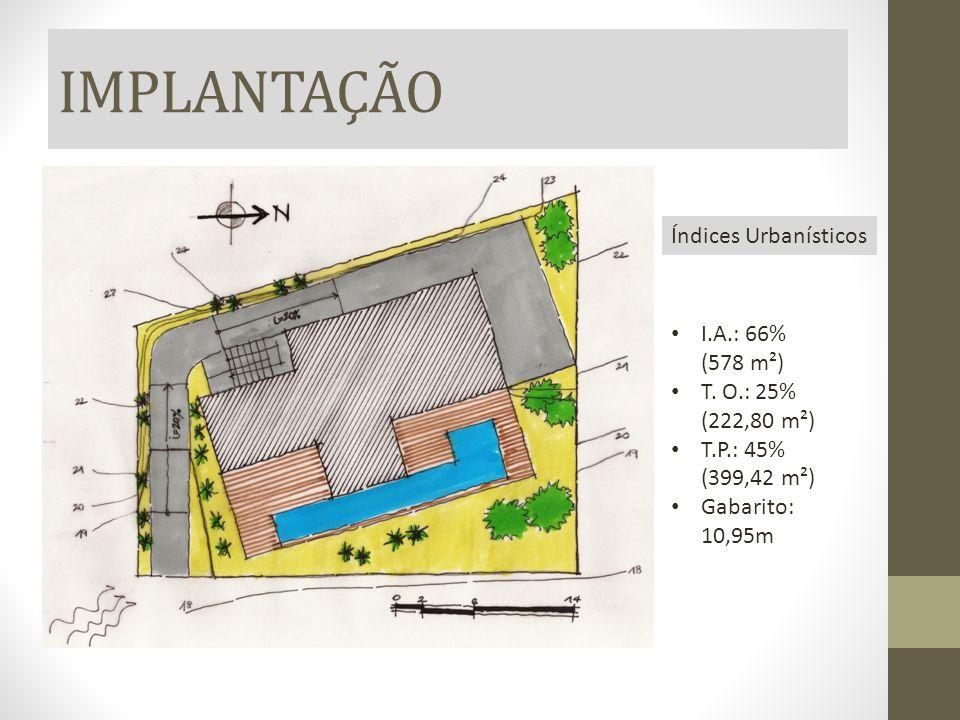 IMPLANTAÇÃO Índices Urbanísticos I.A.: 66% (578 m²) T. O.: 25% (222,80 m²) T.P.: 45% (399,42 m²) Gabarito: 10,95m