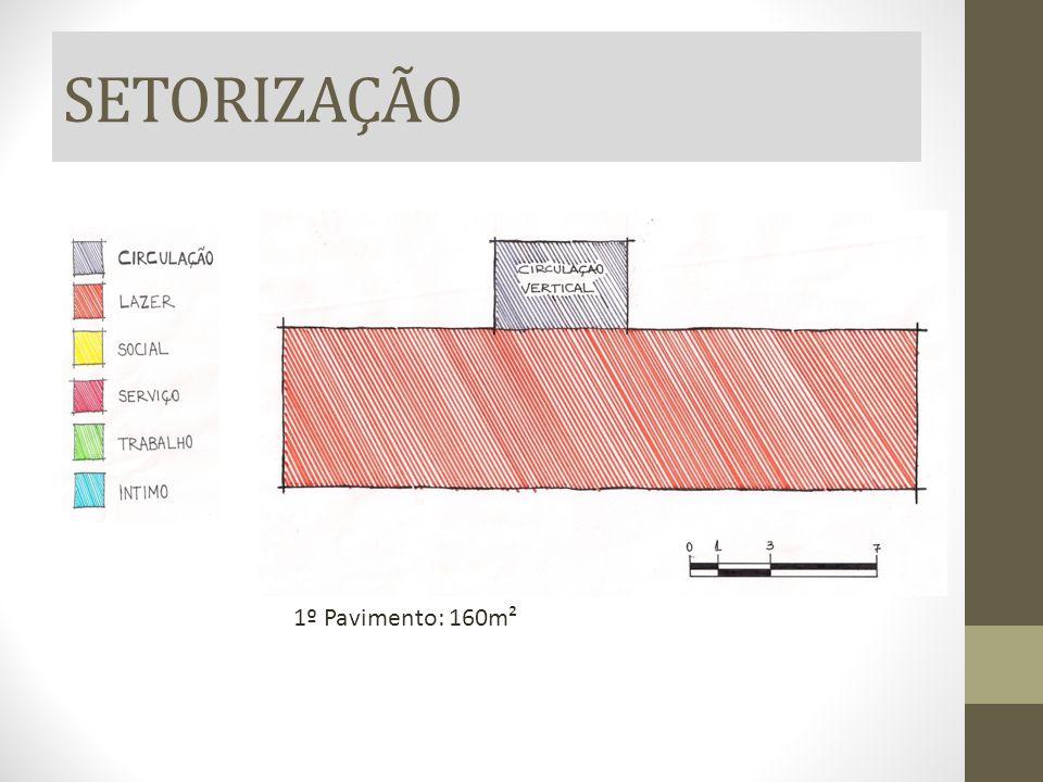 SETORIZAÇÃO 1º Pavimento: 160m²