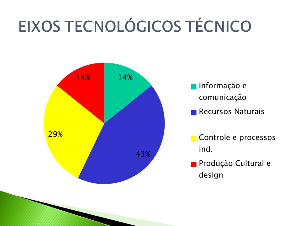 EIXOS TECNOLÓGICOS TÉCNICO