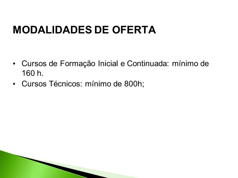 MODALIDADES DE OFERTA Cursos de Formação Inicial e Continuada: mínimo de 160 h.