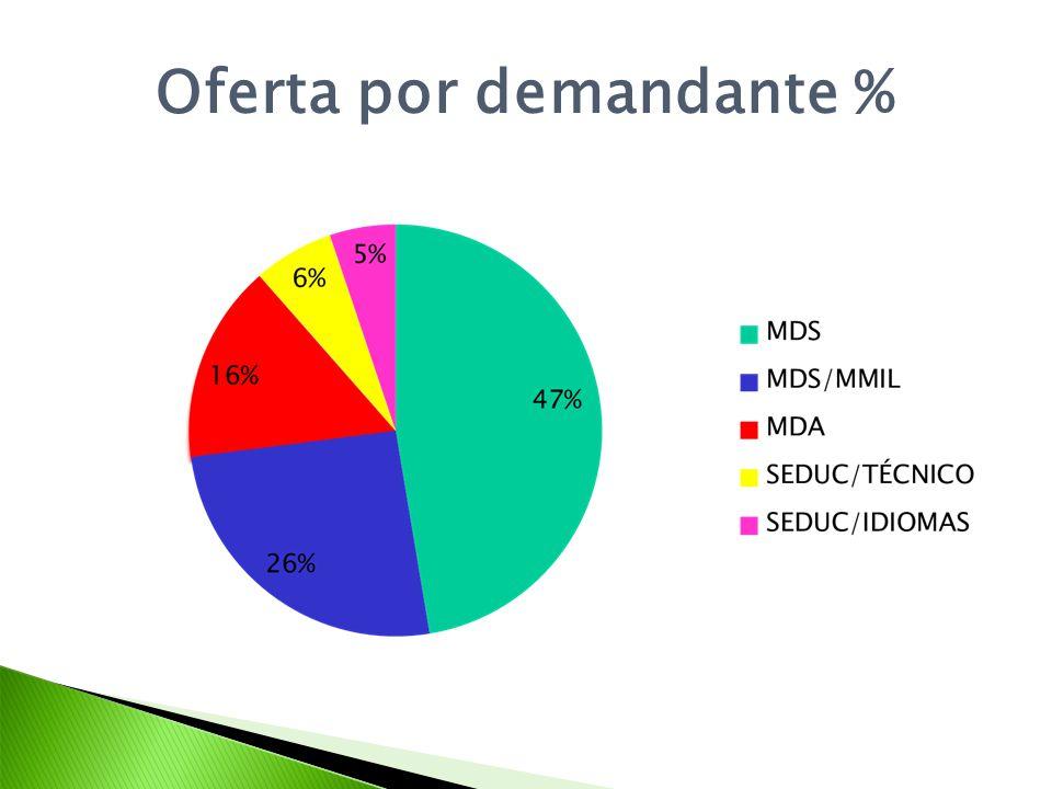 Oferta por demandante %
