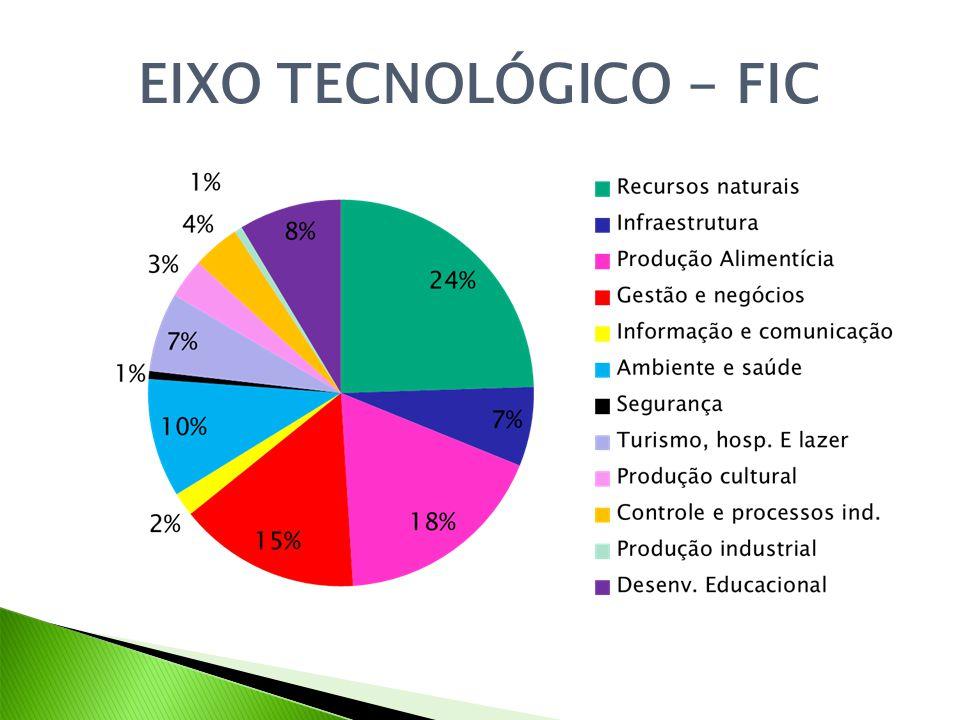 EIXO TECNOLÓGICO - FIC