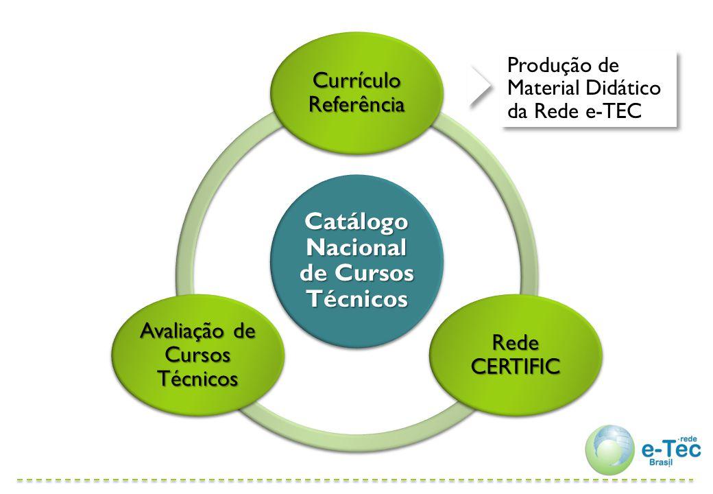 Governança e execução da Rede e-TEC Brasil Rede e-TEC Brasil Comitê Gestor Nacional Conselhos superiores das instituições de ensino / Conselhos estaduais de educação Comissões Técnicas de Supervisão Gestão da educação a distância nas instituições Comissão Executiva Nacional dos Catálogos de EPT Comissões Técnicas de Elaboração e Avaliação Catálogo de Cursos Técnicos Catálogo de Cursos Técnicos Currículo Referência de Cursos Técnicos Comissões Técnicas de Validação de Material Didático Gestão do polo da Rede e-TEC Catálogo de Cursos FIC Catálogo de Cursos FIC