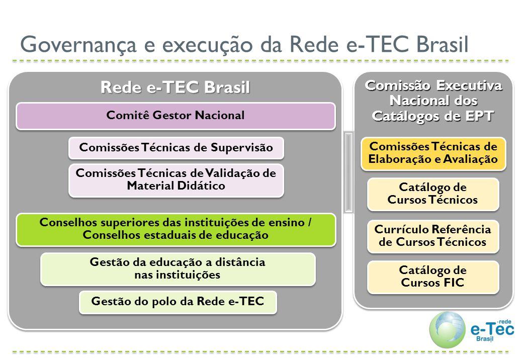 AspectoForma Governança Nacional Comitê Gestor Nacional (consultivo / vinculado ao MEC/SETEC) Comitê Técnico de Supervisão Comissões Técnicas de Validação de Material Didático Governança Institucional Conselhos superiores das instituições de ensino / Conselhos estaduais de educação Gestão da educação a distância nas instituições Gestão do polo nas instituições Instituições participantes Redes públicas de EPT SNA Organização da Rede e-TEC Brasil