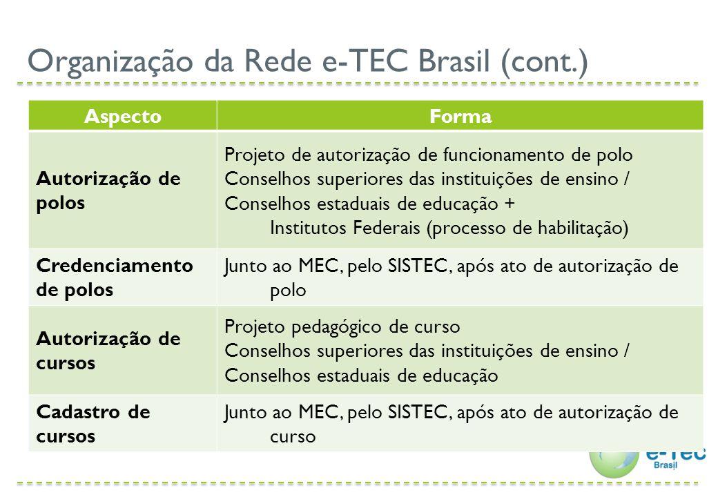 AspectoForma Financiamento Orçamento institucional Rede e-TEC Brasil Material didático Elaboração do material de referência pelo MEC (com base no currículo referência) Validação de materiais produzidos (em função da atuação institucional) Financiamento de até 30% da carga-horária do curso para adequações institucionais Disponibilização em repositório Organização da Rede e-TEC Brasil (cont.)