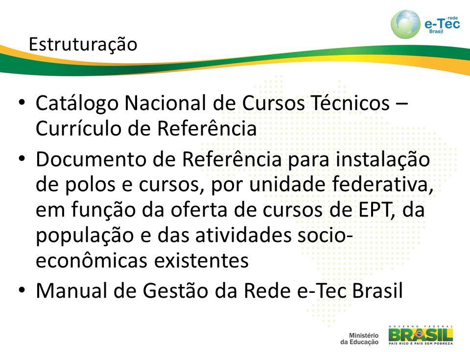 Estruturação Catálogo Nacional de Cursos Técnicos – Currículo de Referência Documento de Referência para instalação de polos e cursos, por unidade federativa, em função da oferta de cursos de EPT, da população e das atividades socio- econômicas existentes Manual de Gestão da Rede e-Tec Brasil