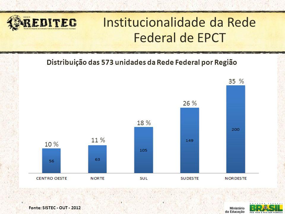 Institucionalidade da Rede Federal de EPCT 10 % 11 % 18 % 26 % 35 % Distribuição das 573 unidades da Rede Federal por Região Fonte: SISTEC - OUT - 201