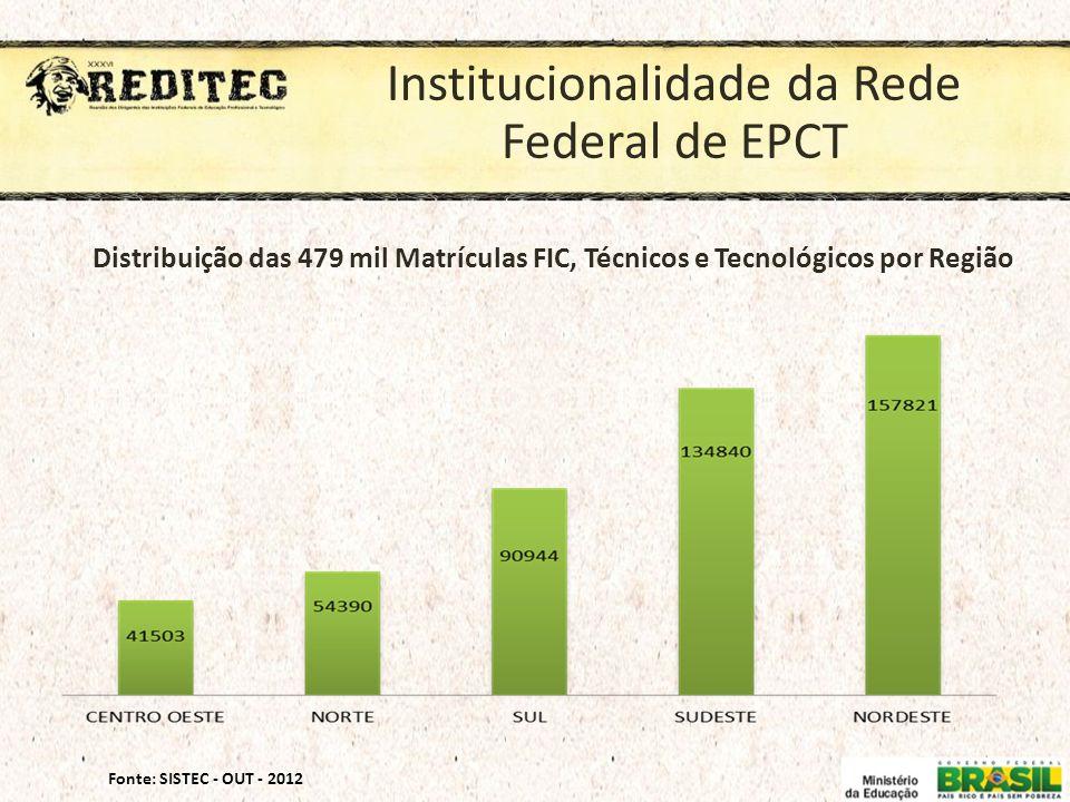 Institucionalidade da Rede Federal de EPCT Fonte: SISTEC - OUT - 2012 Distribuição das 479 mil Matrículas FIC, Técnicos e Tecnológicos por Região
