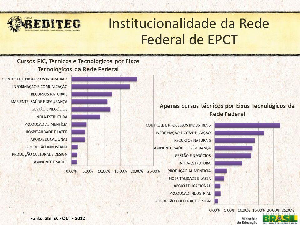 Institucionalidade da Rede Federal de EPCT Fonte: SISTEC - OUT - 2012 Cursos FIC, Técnicos e Tecnológicos por Eixos Tecnológicos da Rede Federal Apena