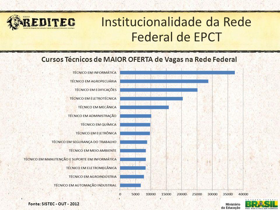 Institucionalidade da Rede Federal de EPCT Fonte: SISTEC - OUT - 2012 Cursos Técnicos de MAIOR OFERTA de Vagas na Rede Federal
