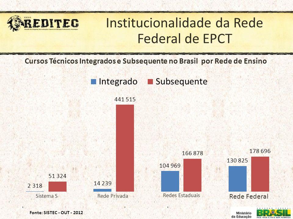 Institucionalidade da Rede Federal de EPCT Fonte: SISTEC - OUT - 2012 Cursos Técnicos Integrados e Subsequente no Brasil por Rede de Ensino Sistema SR