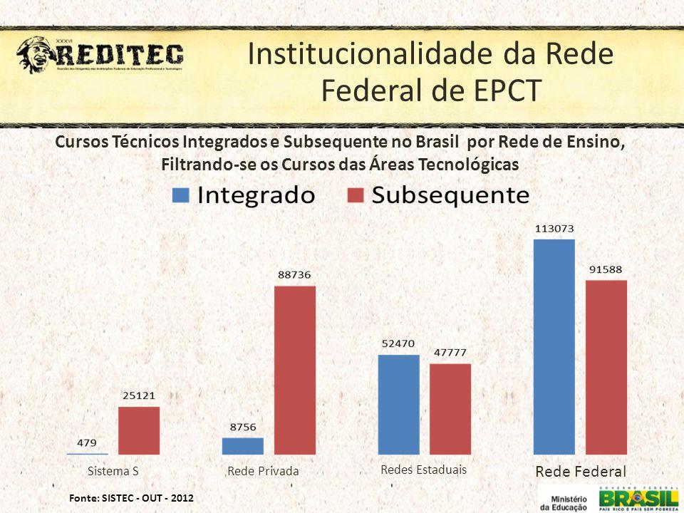 Institucionalidade da Rede Federal de EPCT Fonte: SISTEC - OUT - 2012 Sistema SRede Privada Redes Estaduais Rede Federal Cursos Técnicos Integrados e