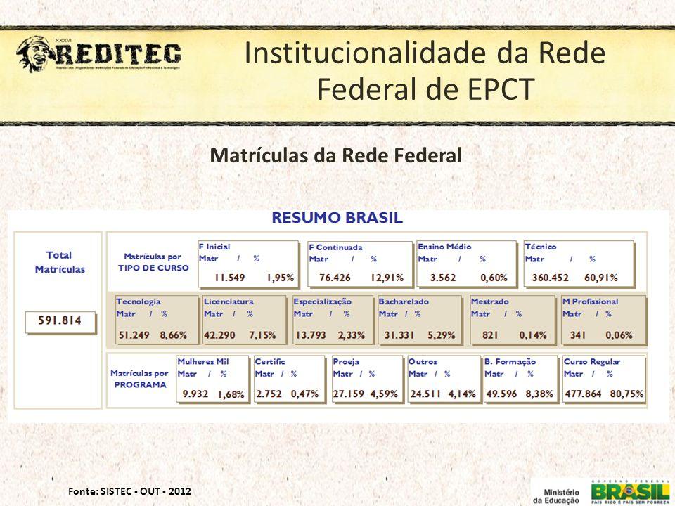 Institucionalidade da Rede Federal de EPCT Fonte: SISTEC - OUT - 2012 Matrículas da Rede Federal