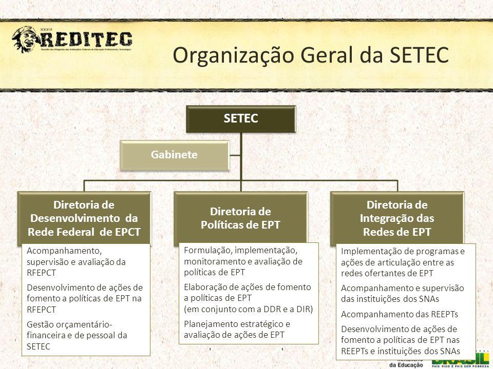 Organização Geral da SETEC SETEC Diretoria de Desenvolvimento da Rede Federal de EPCT Diretoria de Políticas de EPT Diretoria de Integração das Redes