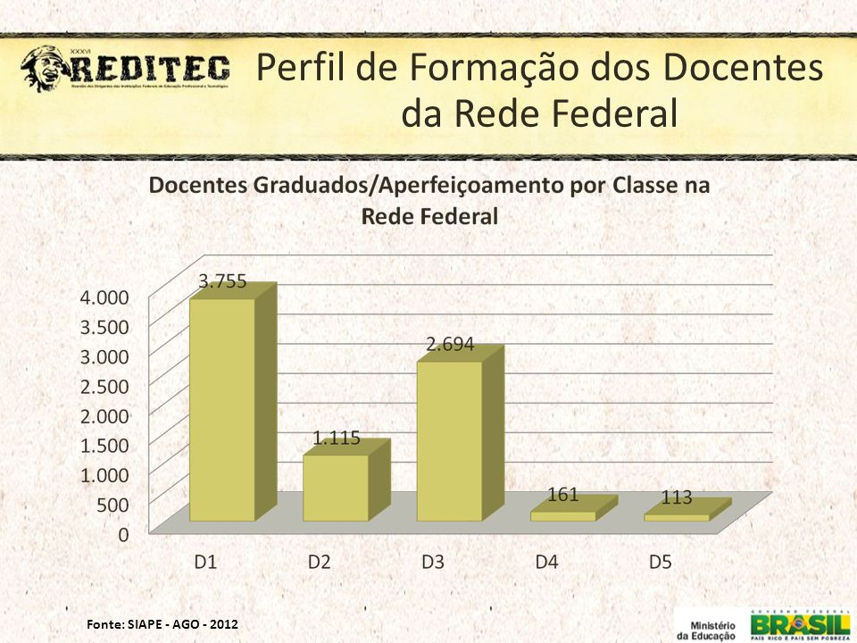 Perfil de Formação dos Docentes da Rede Federal Fonte: SIAPE - AGO - 2012