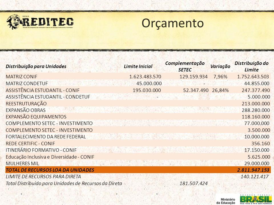 Orçamento Distribuição para UnidadesLimite Inicial Complementação SETEC Variação Distribuição do Limite MATRIZ CONIF 1.623.483.570 129.159.9347,96% 1.