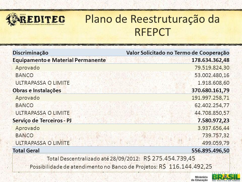 Plano de Reestruturação da RFEPCT DiscriminaçãoValor Solicitado no Termo de Cooperação Equipamento e Material Permanente 178.634.362,48 Aprovado 79.51