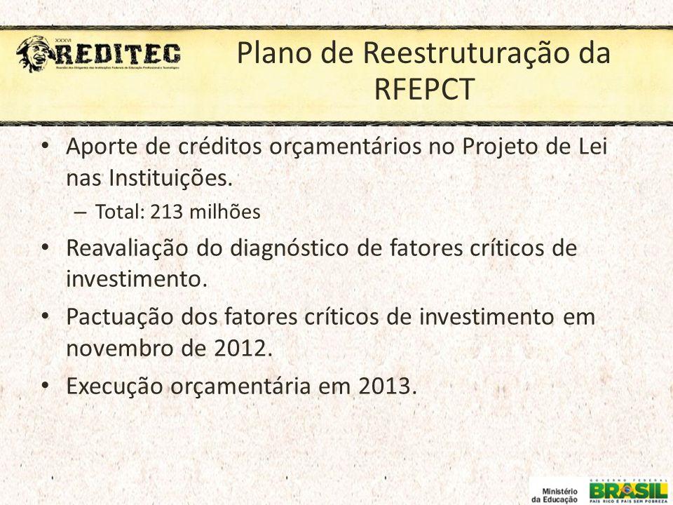 Plano de Reestruturação da RFEPCT Aporte de créditos orçamentários no Projeto de Lei nas Instituições. – Total: 213 milhões Reavaliação do diagnóstico