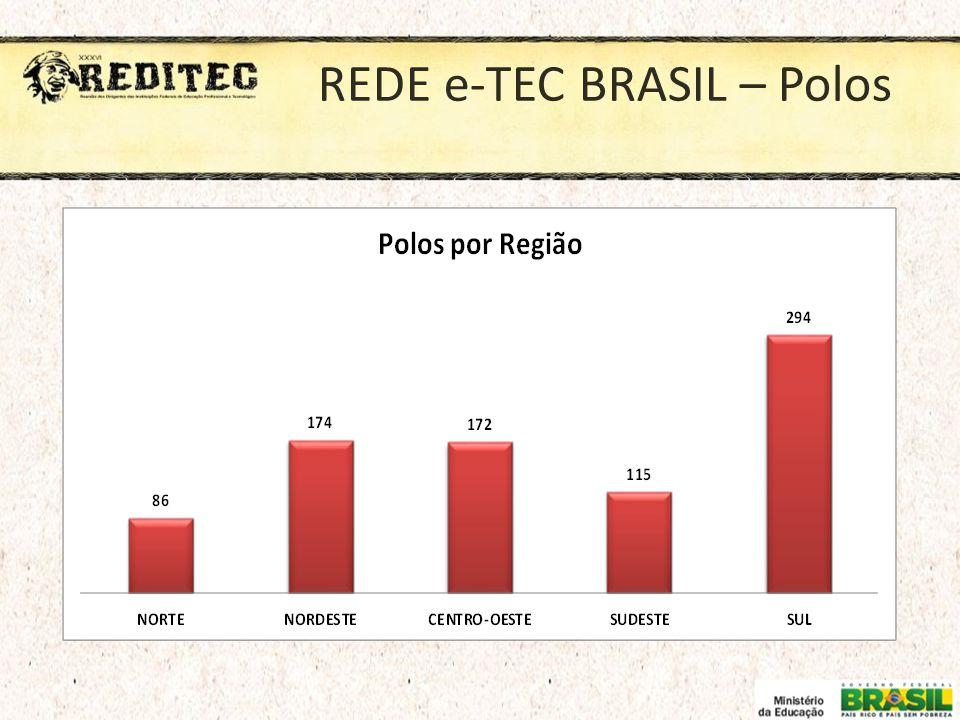 REDE e-TEC BRASIL – Polos