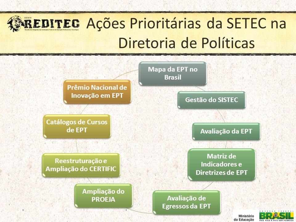 Ações Prioritárias da SETEC na Diretoria de Políticas Mapa da EPT no Brasil Gestão do SISTECAvaliação da EPT Matriz de Indicadores e Diretrizes de EPT