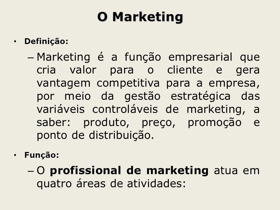 O Marketing Definição: Definição: – Marketing é a função empresarial que cria valor para o cliente e gera vantagem competitiva para a empresa, por mei