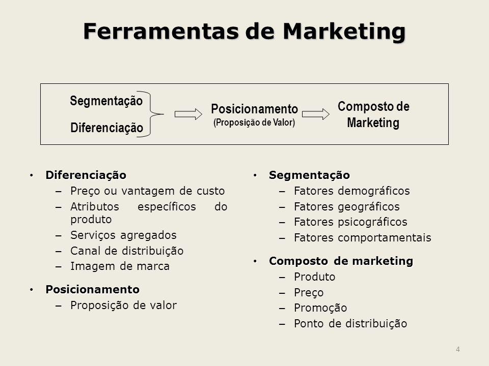 Ferramentas de Marketing Diferenciação Diferenciação – Preço ou vantagem de custo – Atributos específicos do produto – Serviços agregados – Canal de d