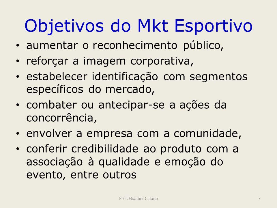 Objetivos do Mkt Esportivo Prof. Gualber Calado7 aumentar o reconhecimento público, reforçar a imagem corporativa, estabelecer identificação com segme
