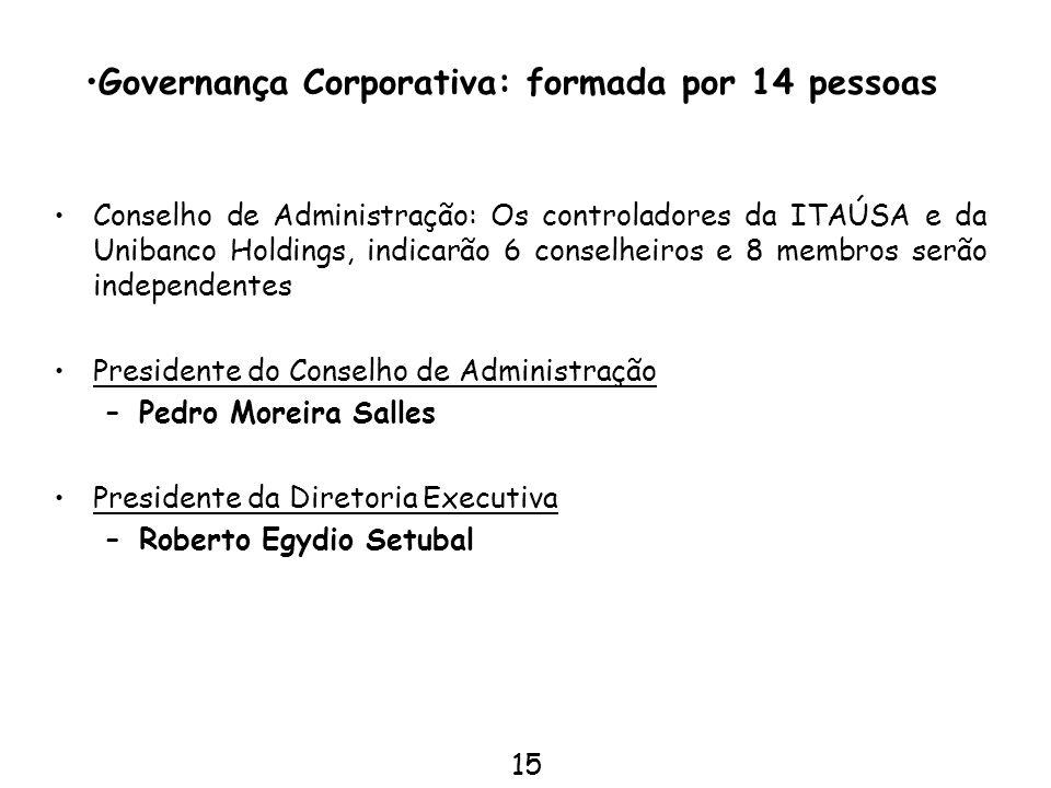 15 Conselho de Administração: Os controladores da ITAÚSA e da Unibanco Holdings, indicarão 6 conselheiros e 8 membros serão independentes Presidente d
