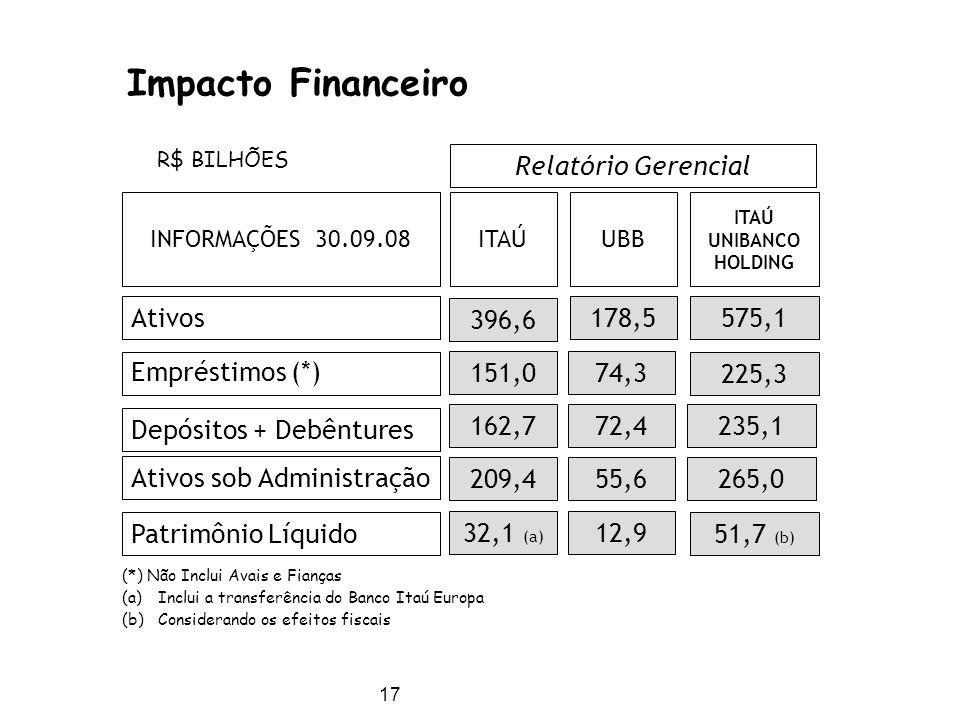 17 Ativos Empréstimos (*)  Depósitos + Debêntures 396,6 178,5 151,074,3 162,772,4 Ativos sob Administração 209,455,6 R$ BILHÕES Patrimônio Líquido 32