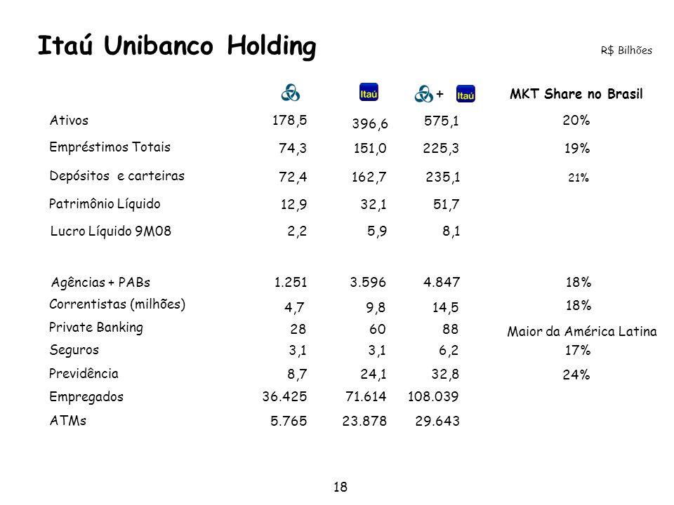 18 21% 20% 19% R$ Bilhões MKT Share no Brasil Ativos Empréstimos Totais Patrimônio Líquido Agências + PABs Depósitos e carteiras Correntistas (milhões