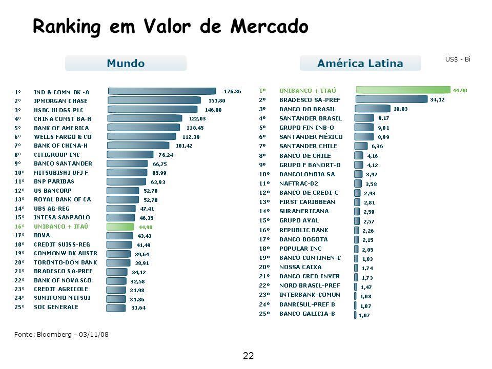 22 Fonte: Bloomberg – 03/11/08 US$ - Bi Ranking em Valor de Mercado MundoAmérica Latina