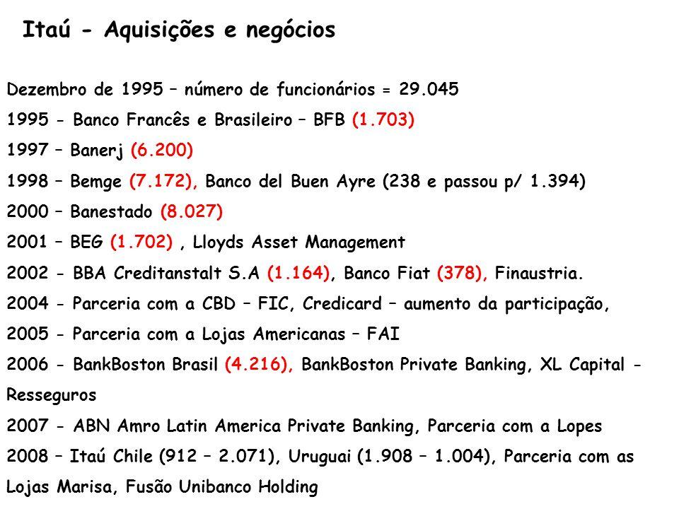 Postos de Trabalho em 1995 37.119 Postos de Trabalho Incorporados até 2004 26.346 Postos de Trabalho em 2004* 44.310Postos eliminados: 19.156 Postos Incorporados Boston 4.216 Total – 3º trim 2008*67.147Criação de Postos: 18.621 Postos Bancários51.152Diferença * Com exceção de Argentina, Chile e Uruguai