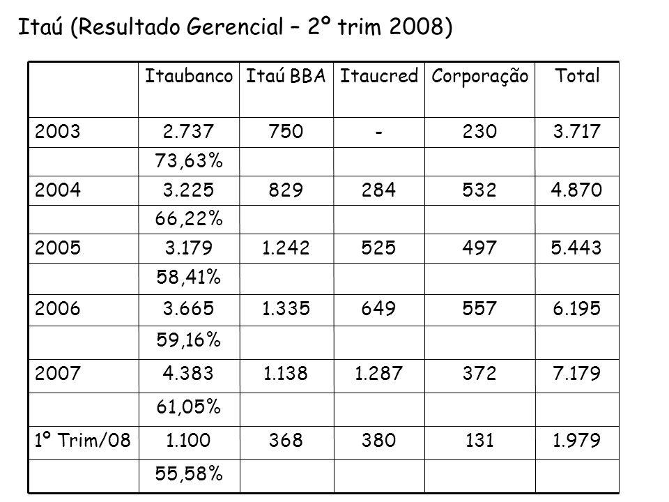 17 Ativos Empréstimos (*)  Depósitos + Debêntures 396,6 178,5 151,074,3 162,772,4 Ativos sob Administração 209,455,6 R$ BILHÕES Patrimônio Líquido 32,1 (a)  12,9 575,1 225,3 235,1 265,0 51,7 (b)  Relatório Gerencial ITAÚ UNIBANCO HOLDING ITAÚINFORMAÇÕES 30.09.08UBB (*) Não Inclui Avais e Fianças (a)Inclui a transferência do Banco Itaú Europa (b)Considerando os efeitos fiscais Impacto Financeiro