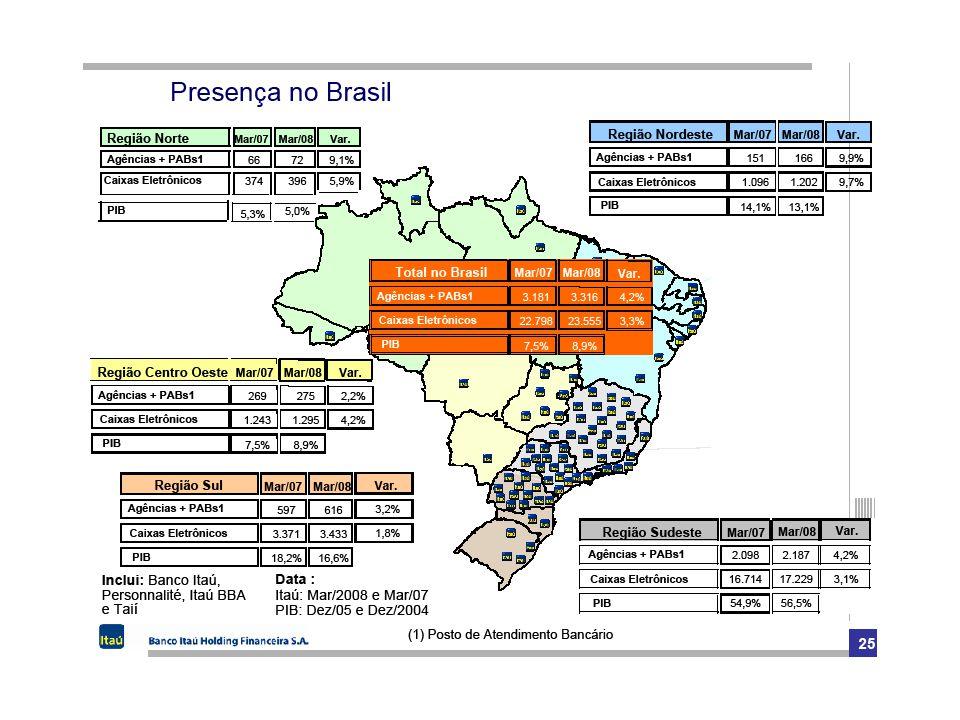 18 21% 20% 19% R$ Bilhões MKT Share no Brasil Ativos Empréstimos Totais Patrimônio Líquido Agências + PABs Depósitos e carteiras Correntistas (milhões)  3.59618%1.251 Maior da América Latina 60 3,1 9,8 88 6,2 14,5 28 3,1 4,7 235,172,4162,7 32,88,724,1 396,6 575,1 178,5 32,151,712,9 151,0225,374,3 Itaú Unibanco Holding Private Banking Seguros Previdência 4.847 + 17% 24% 71.614108.03936.425 29.6435.76523.878 Empregados ATMs Lucro Líquido 9M08 5,98,12,2 18%