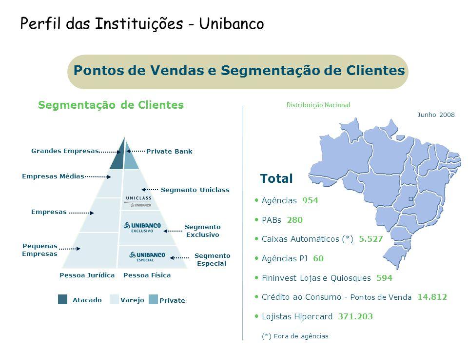 Perfil das Instituições - Unibanco Negócios Pontos de Vendas e Segmentação de Clientes Segmentação de Clientes Distribuição Nacional Segmento Exclusiv