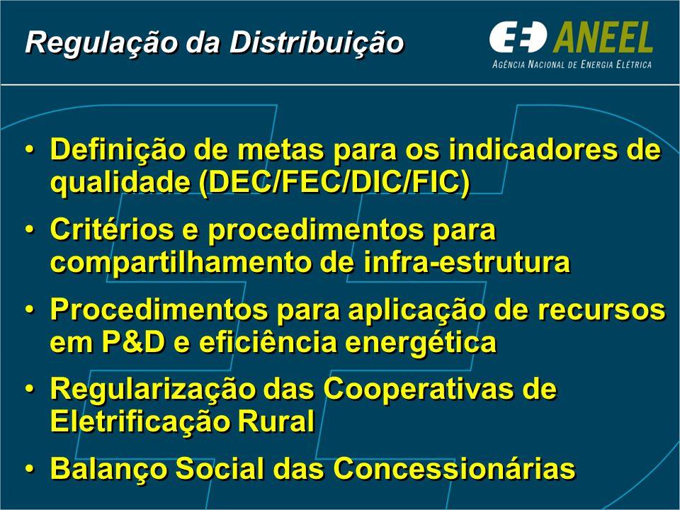 NI Duração das Interrupções - DEC Freqüência das Interrupções - FEC Média Brasil Horas Melhoria 96/02: 31%Melhoria 96/02: 32% Média Brasil A qualidade do serviço melhorou a partir de 1998.