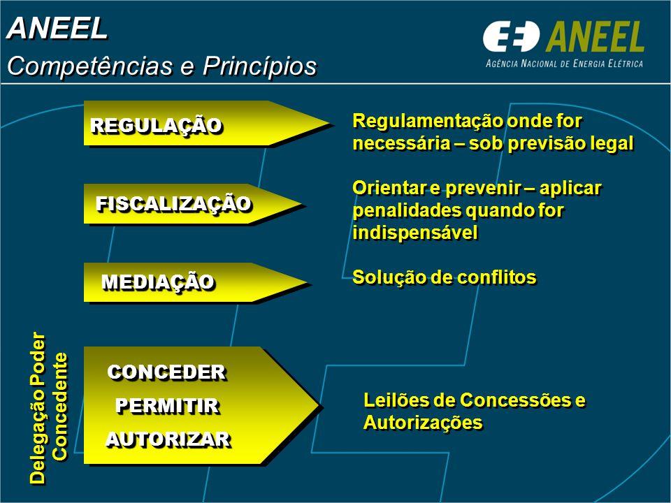 ANEEL Competências e Princípios ANEEL Competências e Princípios Regulamentação onde for necessária – sob previsão legal Solução de conflitos Delegação Poder Concedente Delegação Poder Concedente FISCALIZAÇÃOFISCALIZAÇÃO REGULAÇÃOREGULAÇÃO Orientar e prevenir – aplicar penalidades quando for indispensável MEDIAÇÃOMEDIAÇÃO CONCEDERPERMITIRAUTORIZARCONCEDERPERMITIRAUTORIZAR Leilões de Concessões e Autorizações
