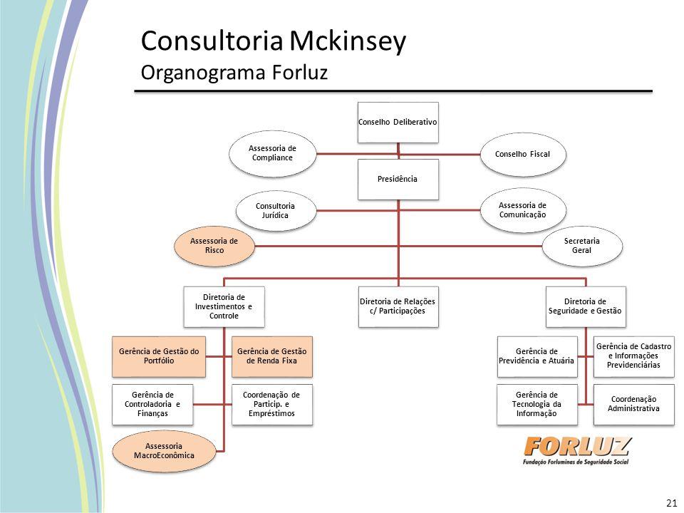 Consultoria Mckinsey Organograma Forluz Conselho Deliberativo Presidência Diretoria de Investimentos e Controle Gerência de Gestão do Portfólio Gerênc
