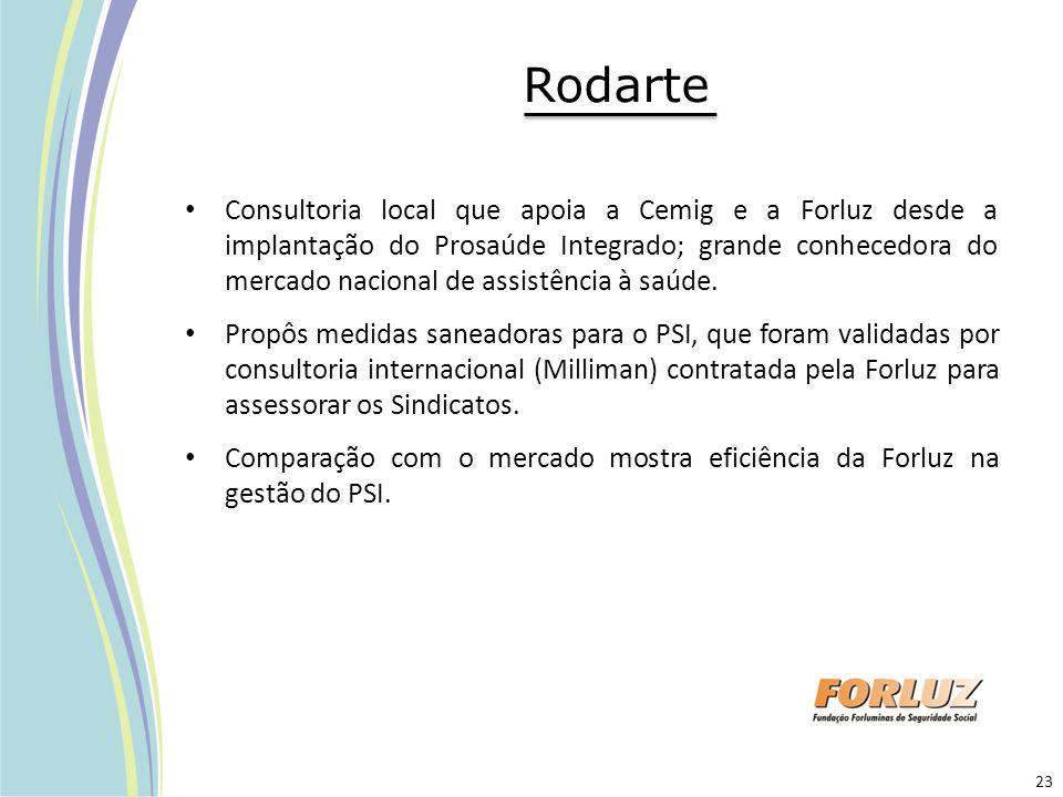 Rodarte Consultoria local que apoia a Cemig e a Forluz desde a implantação do Prosaúde Integrado; grande conhecedora do mercado nacional de assistênci