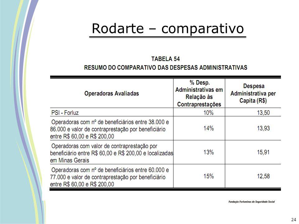 Rodarte – comparativo 24
