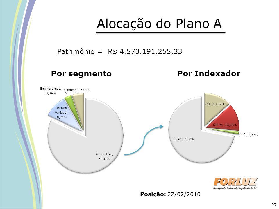 Alocação do Plano A Posição: 22/02/2010 Por segmento Por Indexador Patrimônio = R$ 4.573.191.255,33 27