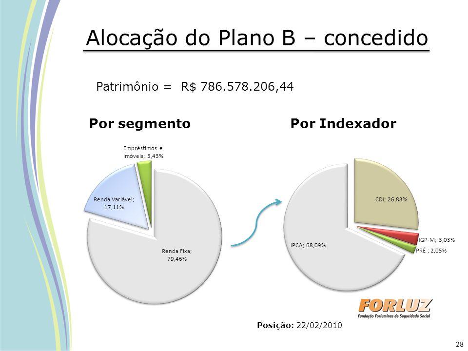 Alocação do Plano B – concedido Posição: 22/02/2010 Por segmentoPor Indexador Patrimônio = R$ 786.578.206,44 28