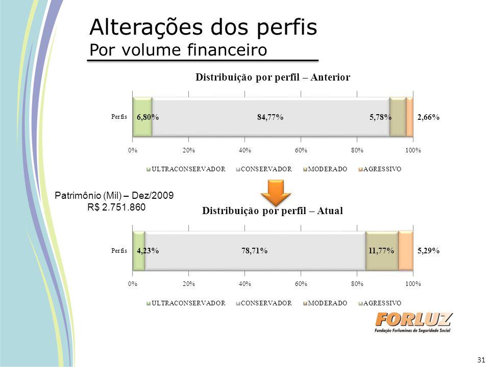 Alterações dos perfis Por volume financeiro Patrimônio (Mil) – Dez/2009 R$ 2.751.860 31