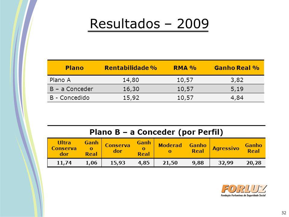 Resultados – 2009 PlanoRentabilidade %RMA %Ganho Real % Plano A14,8010,573,82 B – a Conceder 16,3010,575,19 B - Concedido 15,9210,574,84 Plano B – a C