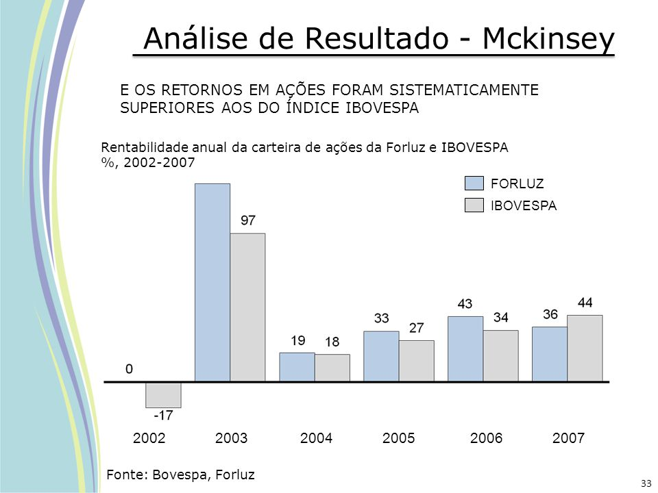 E OS RETORNOS EM AÇÕES FORAM SISTEMATICAMENTE SUPERIORES AOS DO ÍNDICE IBOVESPA Rentabilidade anual da carteira de ações da Forluz e IBOVESPA %, 2002-