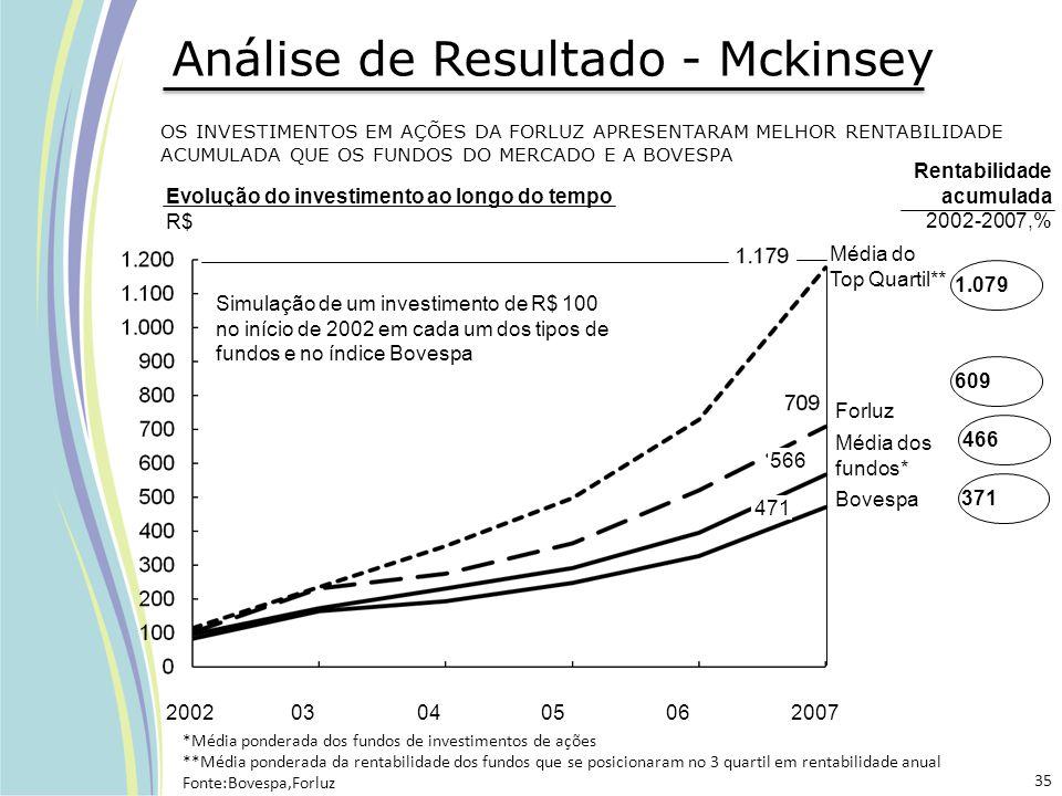 OS INVESTIMENTOS EM AÇÕES DA FORLUZ APRESENTARAM MELHOR RENTABILIDADE ACUMULADA QUE OS FUNDOS DO MERCADO E A BOVESPA Simulação de um investimento de R