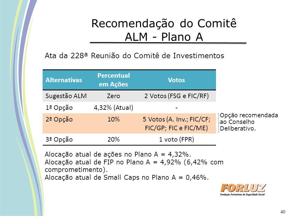 Recomendação do Comitê ALM - Plano A Alternativas Percentual em Ações Votos Sugestão ALMZero2 Votos (FSG e FIC/RF) 1ª Opção4,32% (Atual)- 2ª Opção10%5