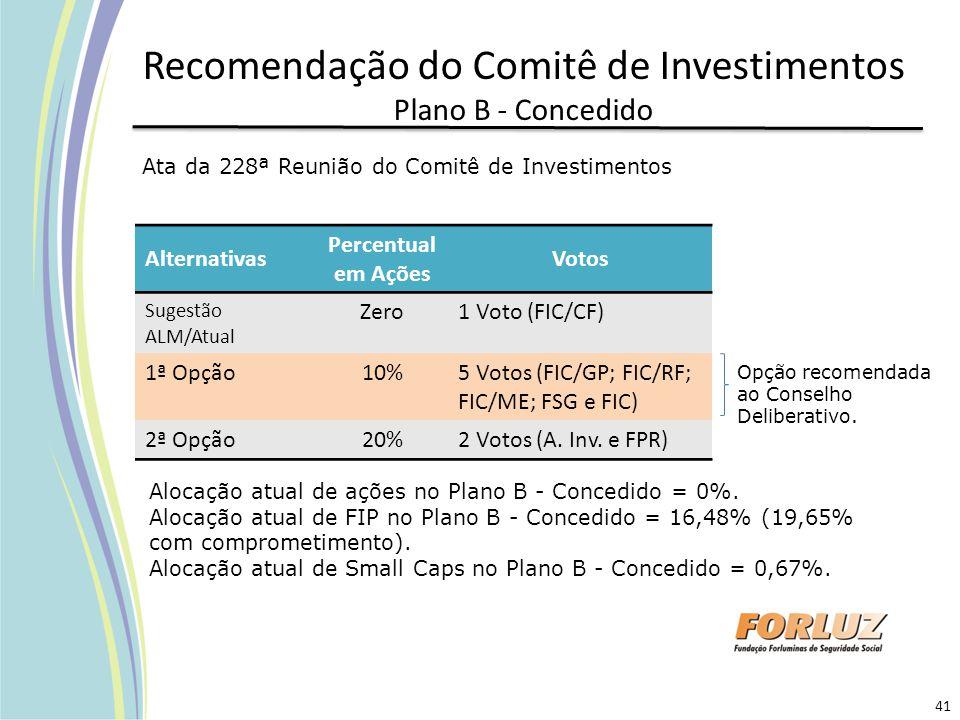 Recomendação do Comitê de Investimentos Plano B - Concedido Alternativas Percentual em Ações Votos Sugestão ALM/Atual Zero1 Voto (FIC/CF) 1ª Opção10%5