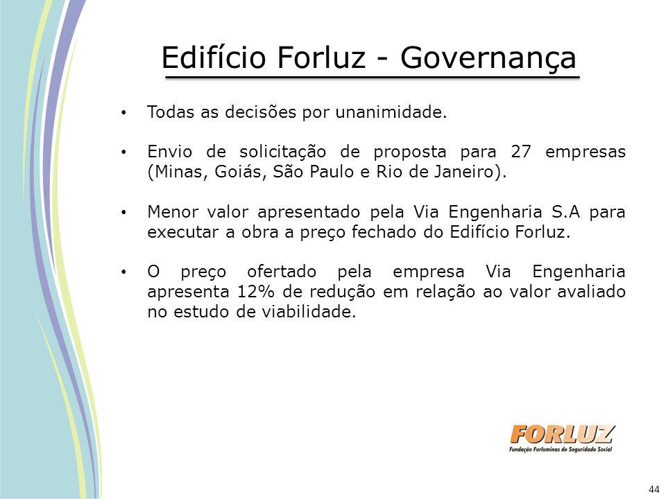Edifício Forluz - Governança Todas as decisões por unanimidade. Envio de solicitação de proposta para 27 empresas (Minas, Goiás, São Paulo e Rio de Ja