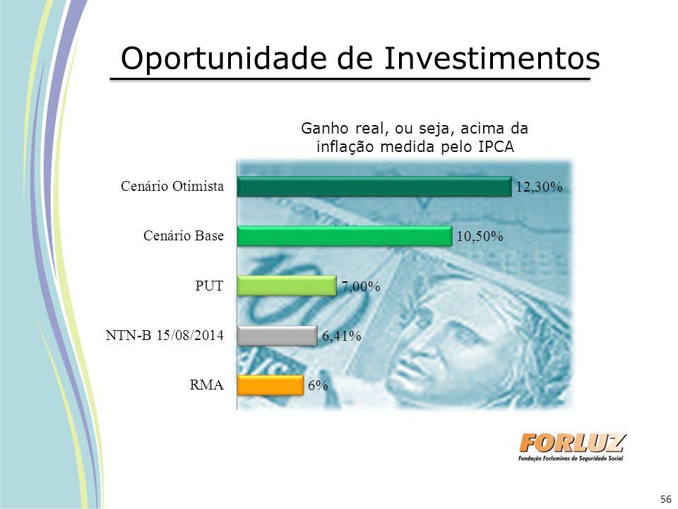 Oportunidade de Investimentos Ganho real, ou seja, acima da inflação medida pelo IPCA 56